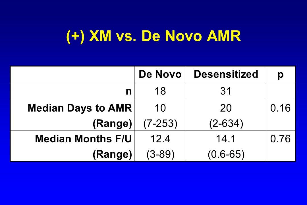 (+) XM vs. De Novo AMR De Novo Desensitized p n 18 31