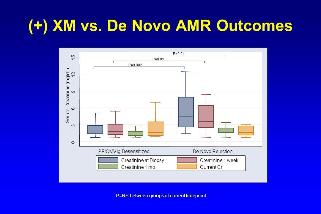 (+) XM vs. De Novo AMR Outcomes