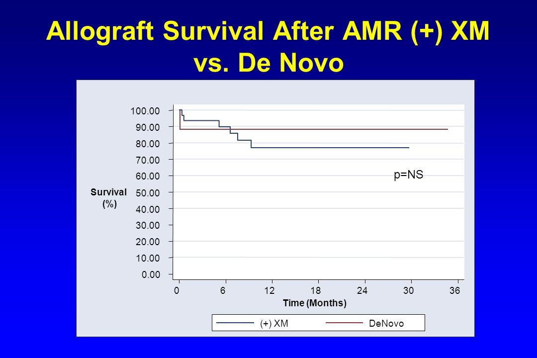 Allograft Survival After AMR (+) XM vs. De Novo