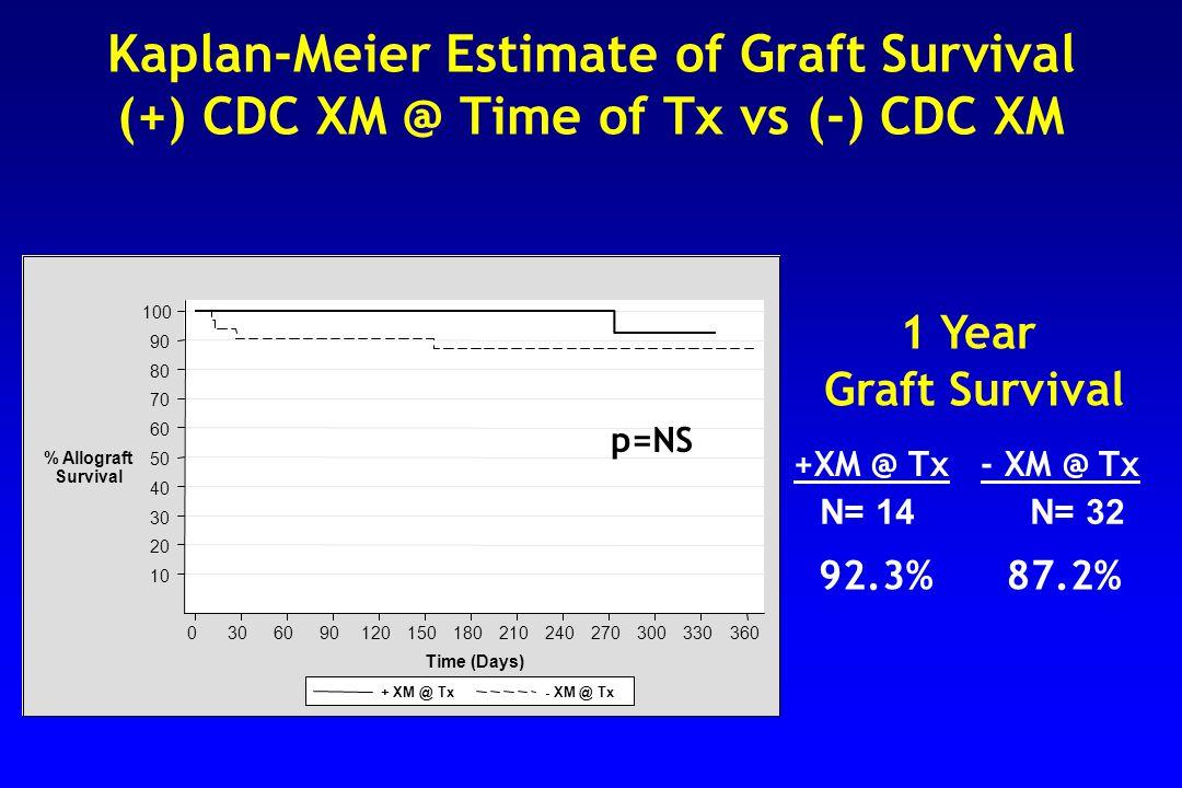 Kaplan-Meier Estimate of Graft Survival (+) CDC XM @ Time of Tx vs (-) CDC XM