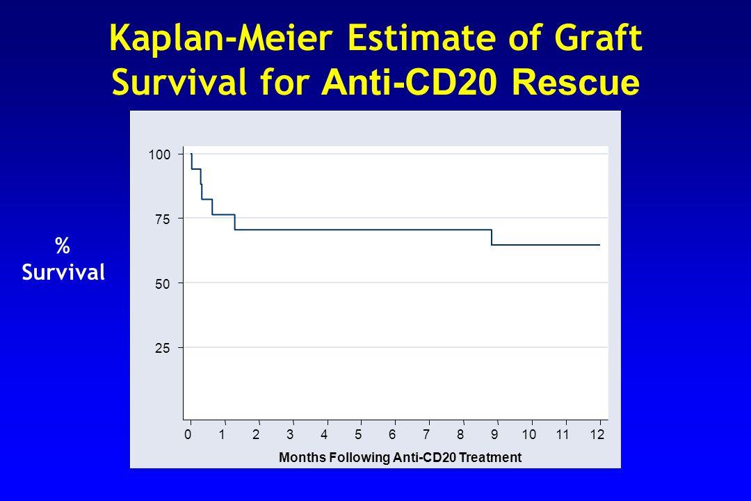 Kaplan-Meier Estimate of Graft Survival for Anti-CD20 Rescue