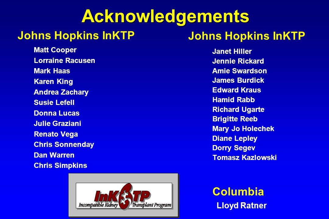Acknowledgements Johns Hopkins InKTP Johns Hopkins InKTP Columbia