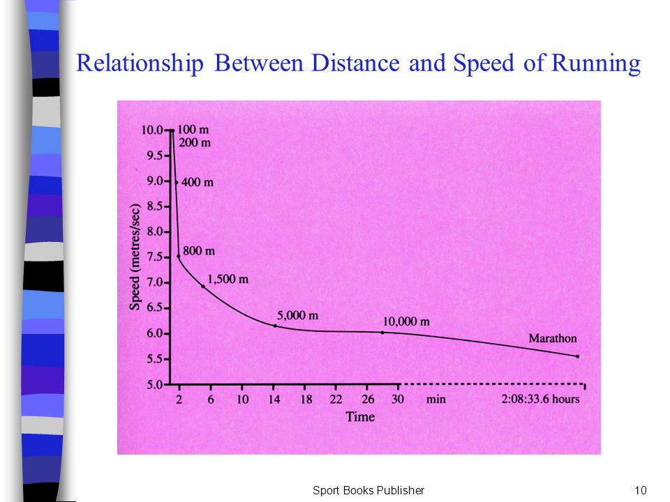 Relationship Between Distance and Speed of Running