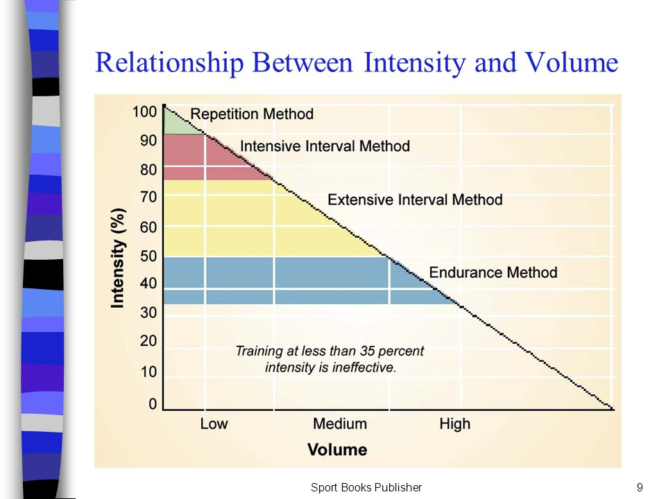 Relationship Between Intensity and Volume