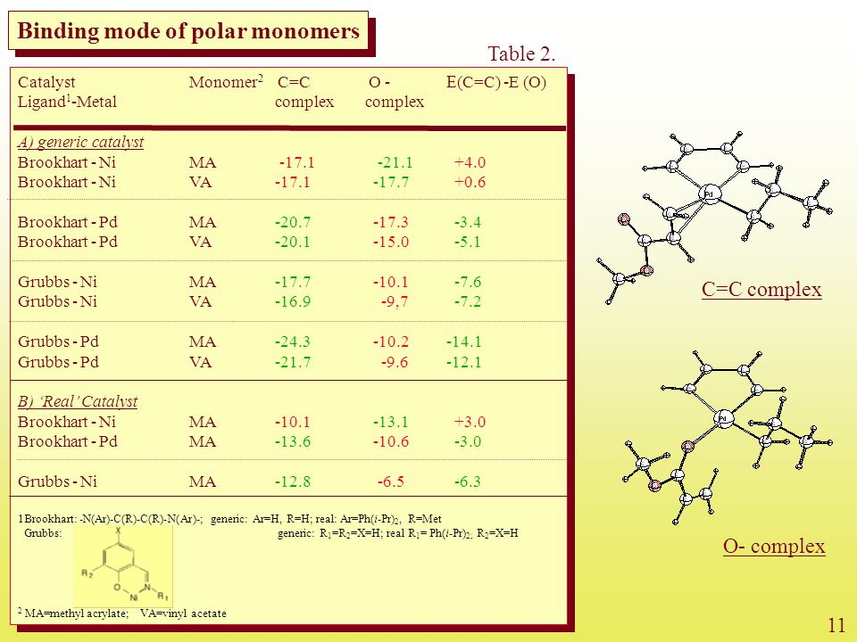 Binding mode of polar monomers