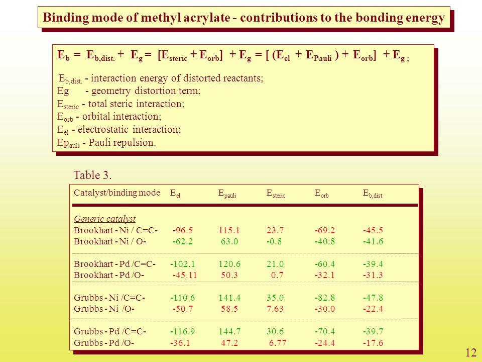 Binding mode of methyl acrylate - contributions to the bonding energy