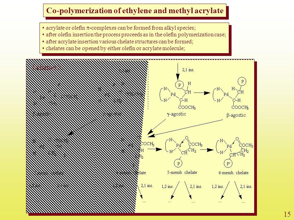 Co-polymerization of ethylene and methyl acrylate