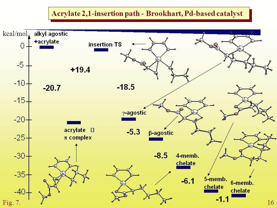 Acrylate 2,1-insertion path - Brookhart, Pd-based catalyst