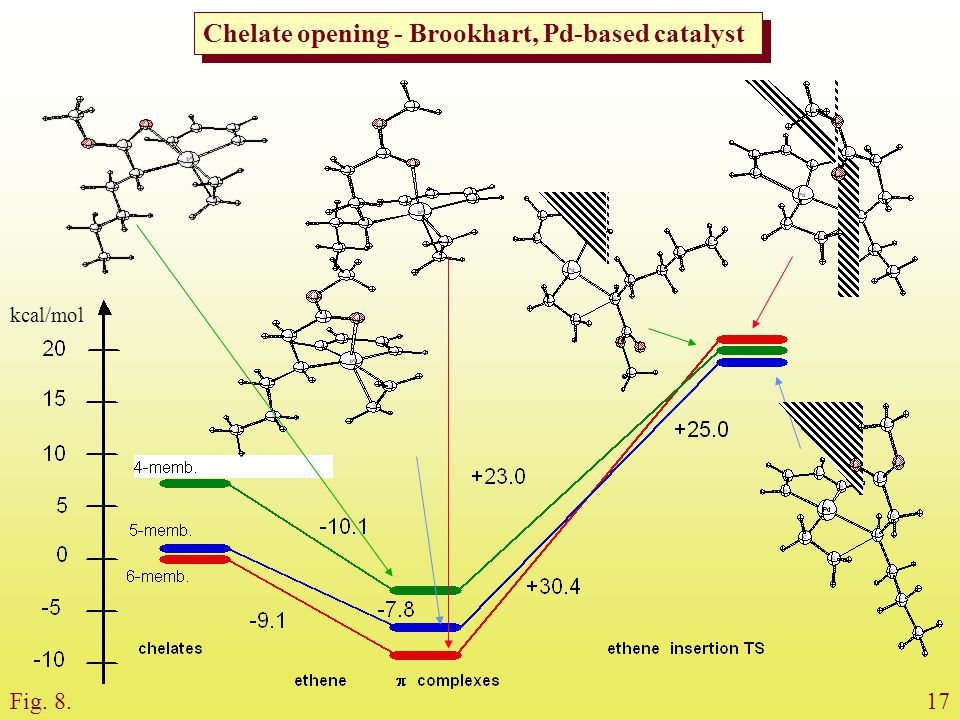 Chelate opening - Brookhart, Pd-based catalyst