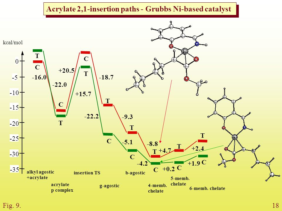 Acrylate 2,1-insertion paths - Grubbs Ni-based catalyst