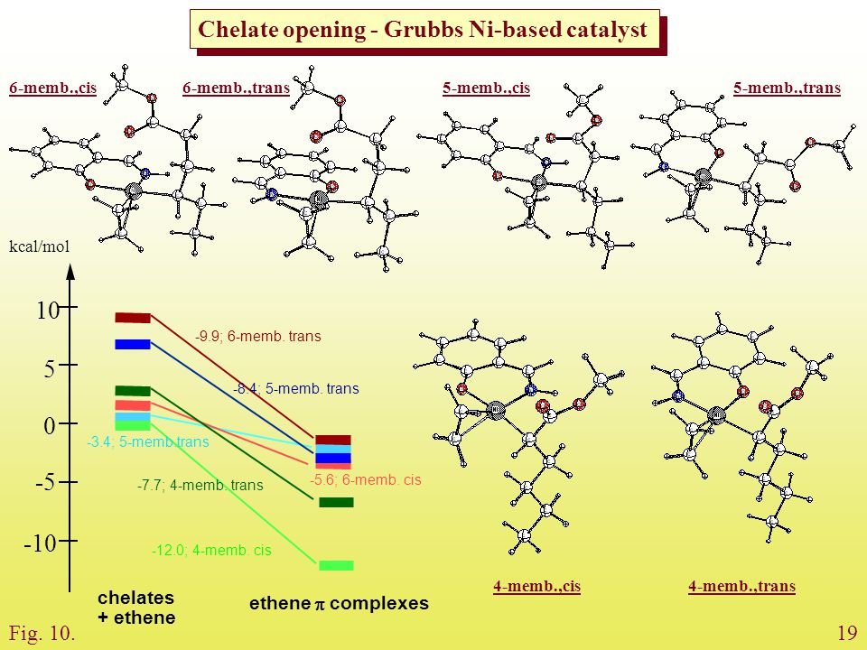 10 5 -5 -10 Chelate opening - Grubbs Ni-based catalyst Fig. 10. 19