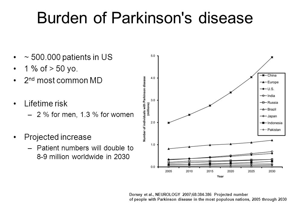 Burden of Parkinson s disease