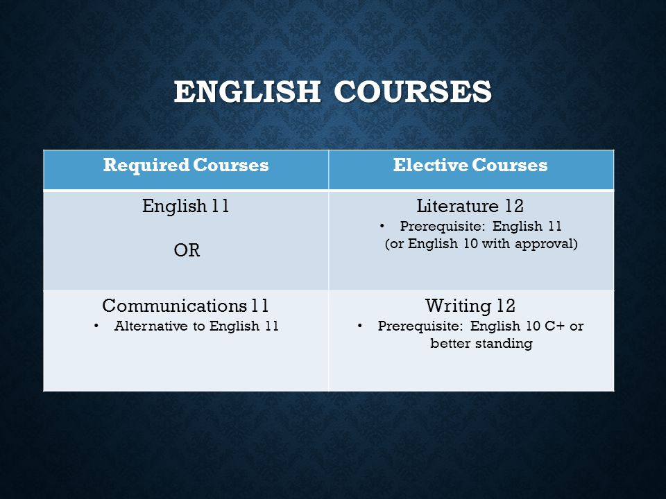 English Courses Required Courses Elective Courses English 11 OR
