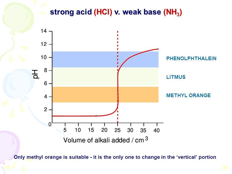 strong acid (HCl) v. weak base (NH3)