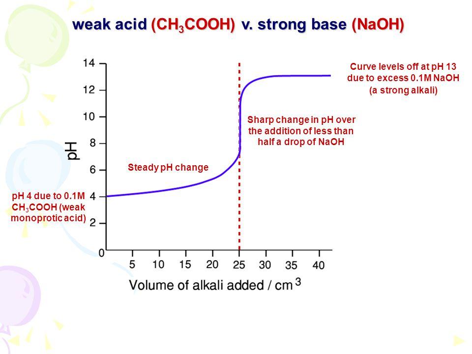 weak acid (CH3COOH) v. strong base (NaOH)