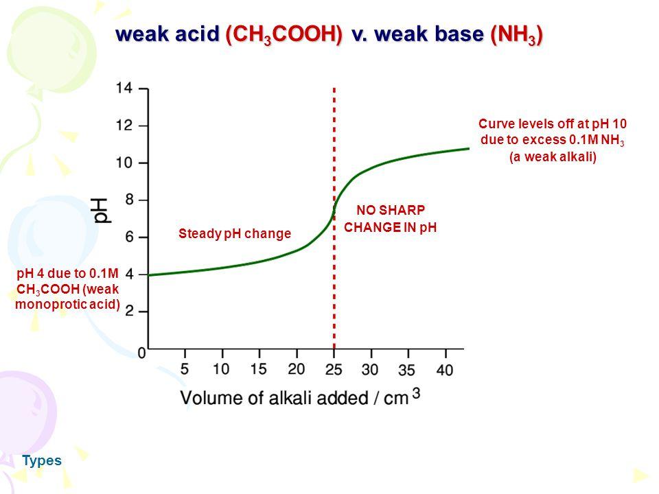 weak acid (CH3COOH) v. weak base (NH3)