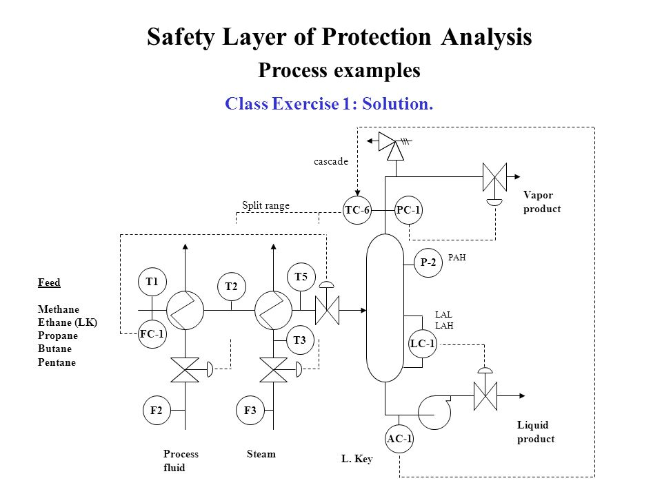 Safety Layer of Protection Analysis Class Exercise 1: Solution.