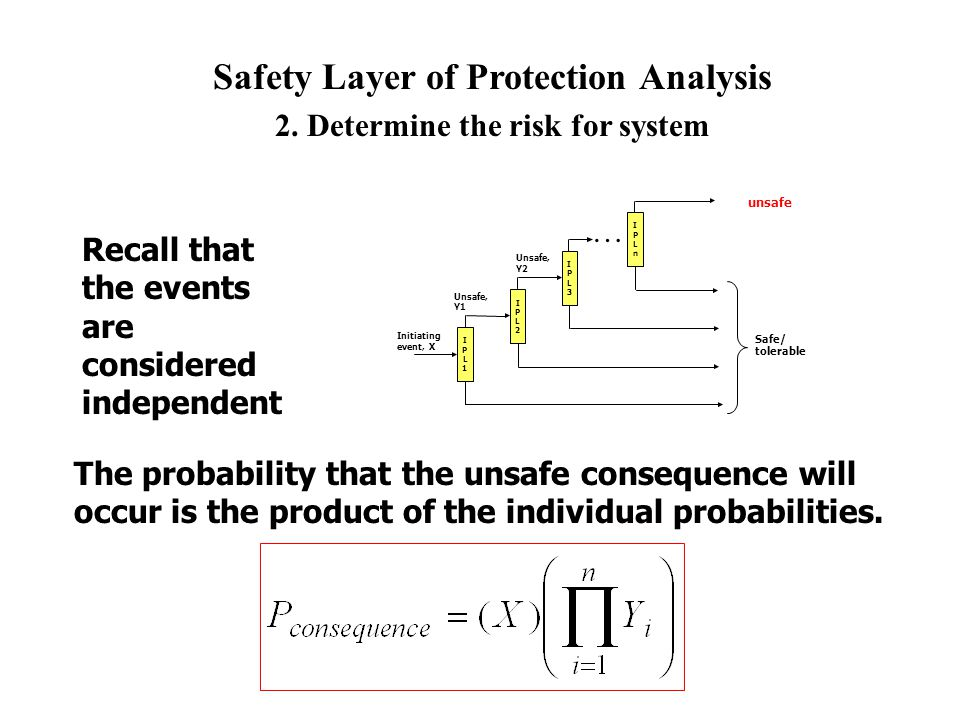 Safety Layer of Protection Analysis 2. Determine the risk for system
