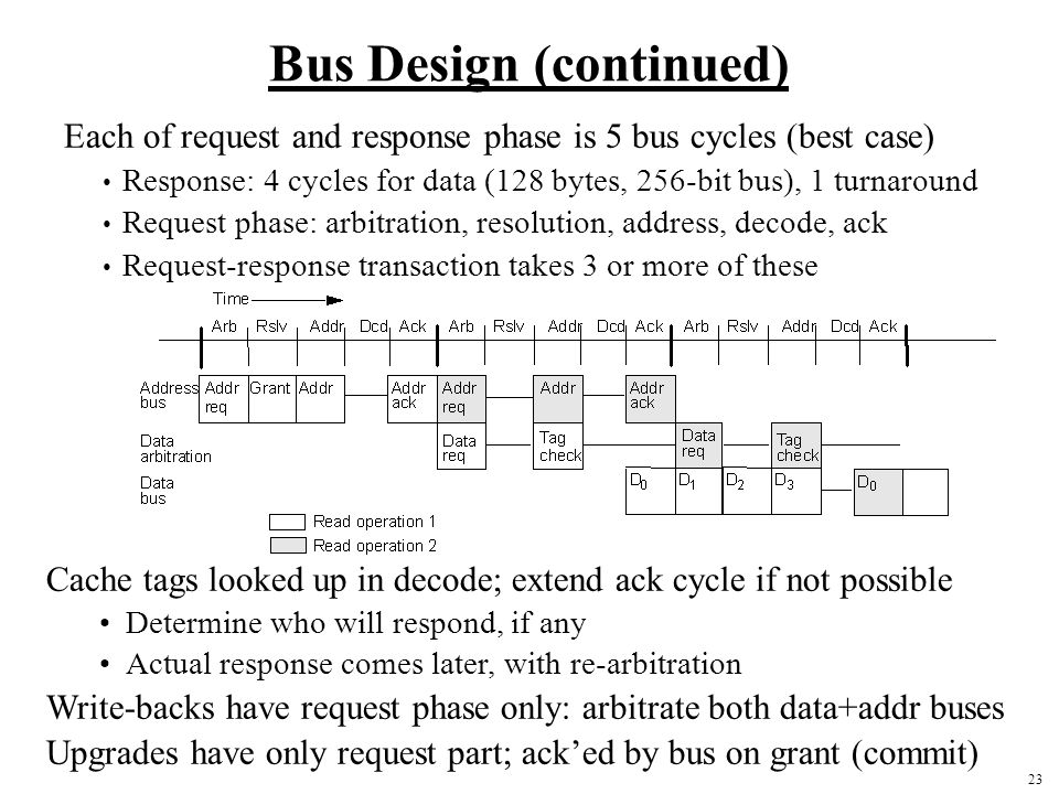Bus Design (continued)