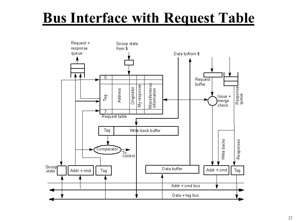 Bus Interface with Request Table