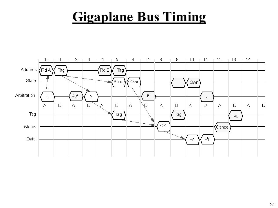 Gigaplane Bus Timing