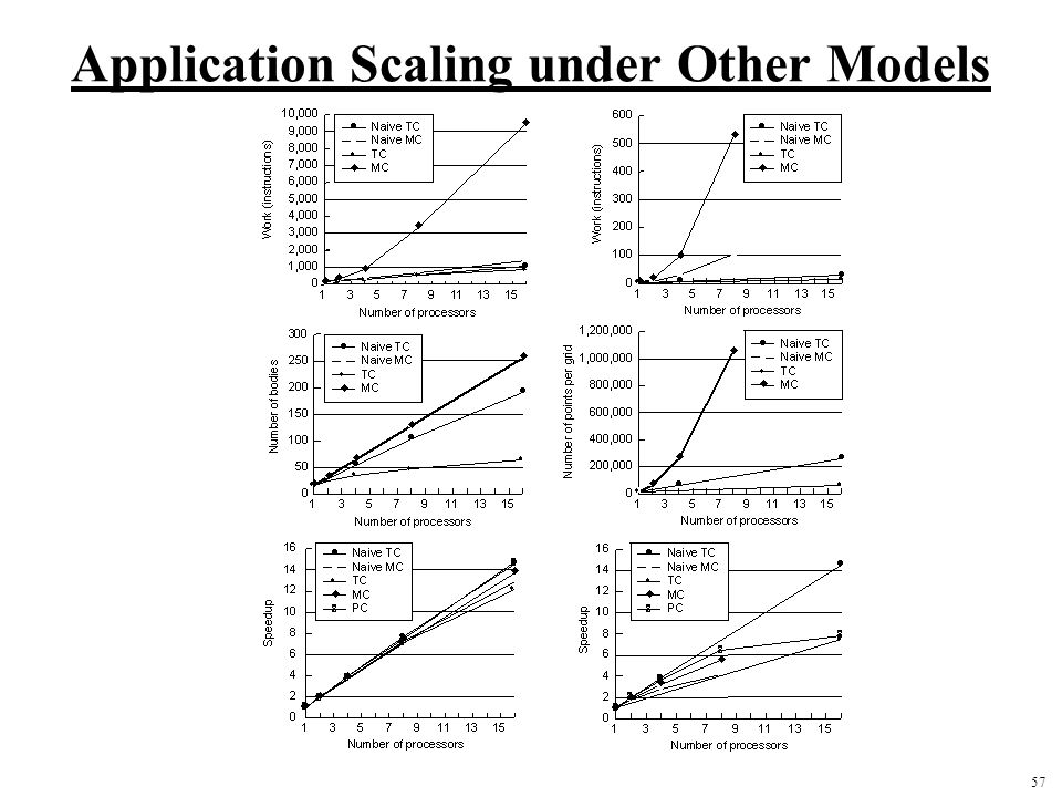 Application Scaling under Other Models