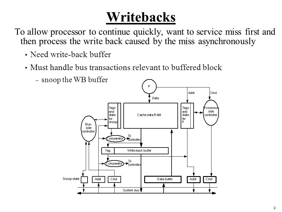 Writebacks To allow processor to continue quickly, want to service miss first and then process the write back caused by the miss asynchronously.