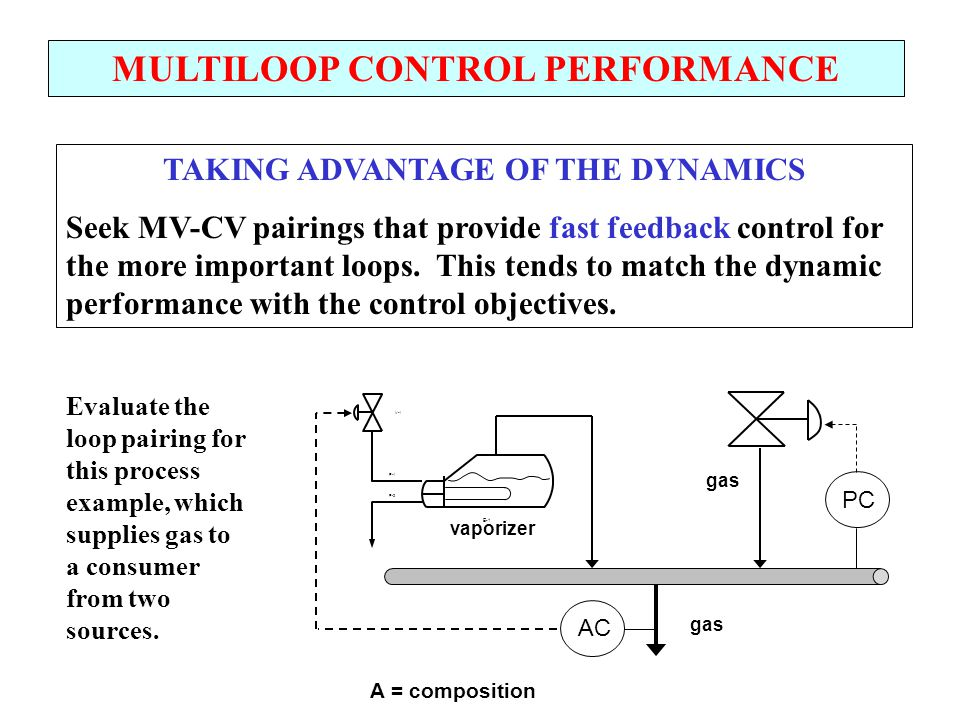 MULTILOOP CONTROL PERFORMANCE TAKING ADVANTAGE OF THE DYNAMICS