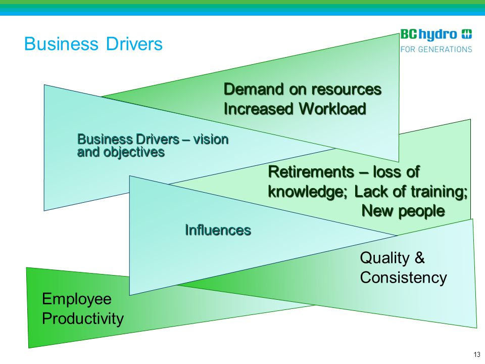 Business Drivers Demand on resources Increased Workload
