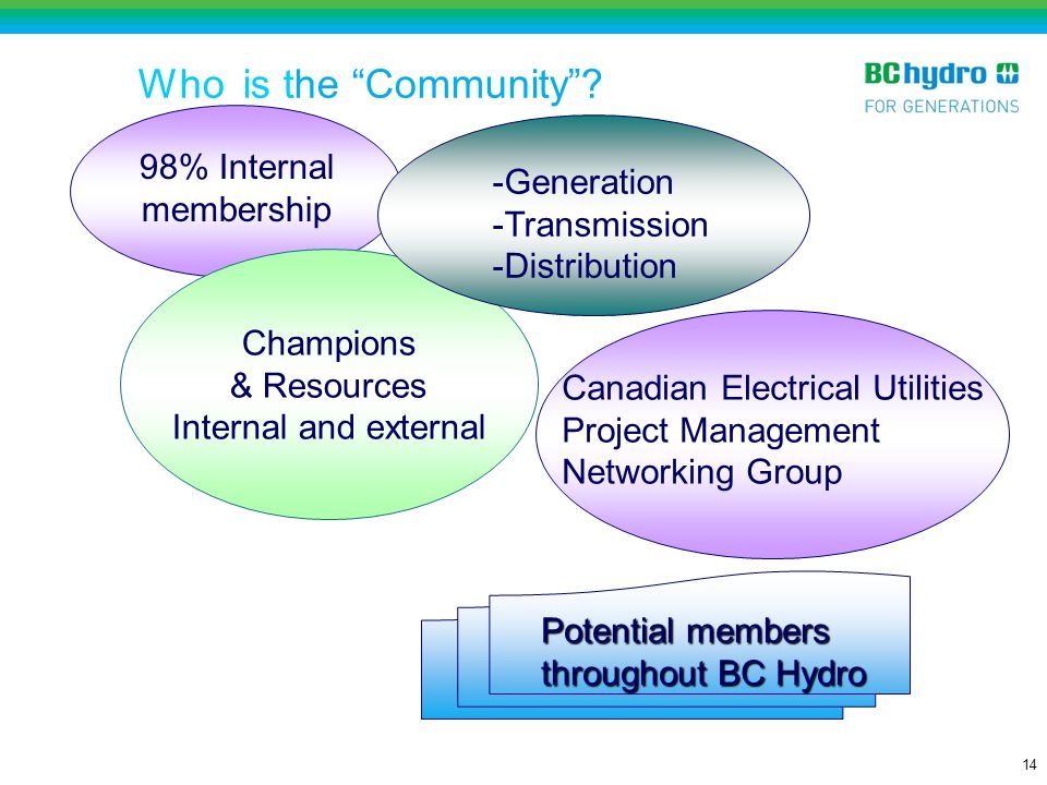 Who is the Community 98% Internal membership -Generation