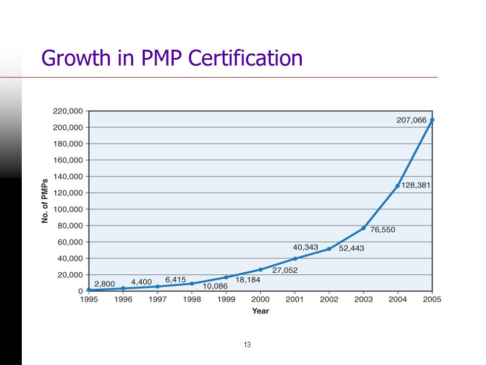 Growth in PMP Certification