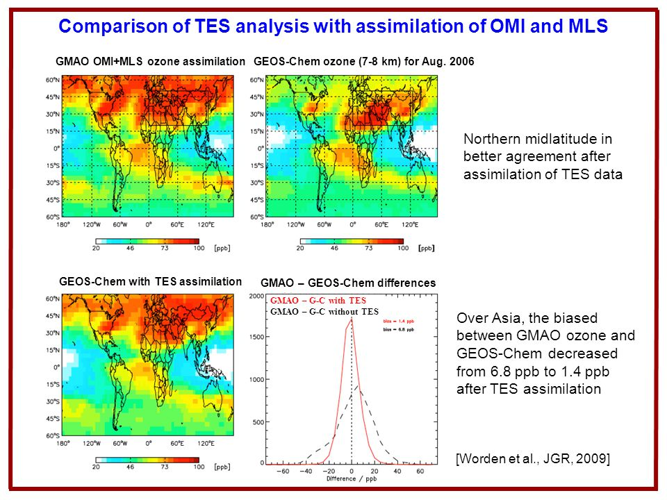 Comparison of TES analysis with assimilation of OMI and MLS