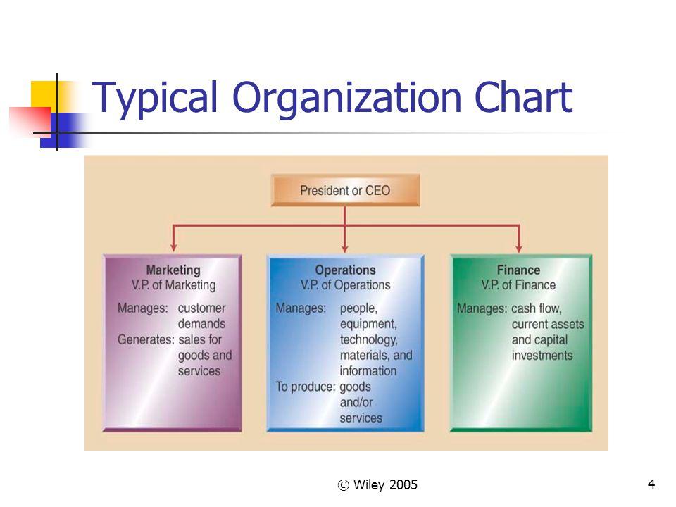Typical Organization Chart