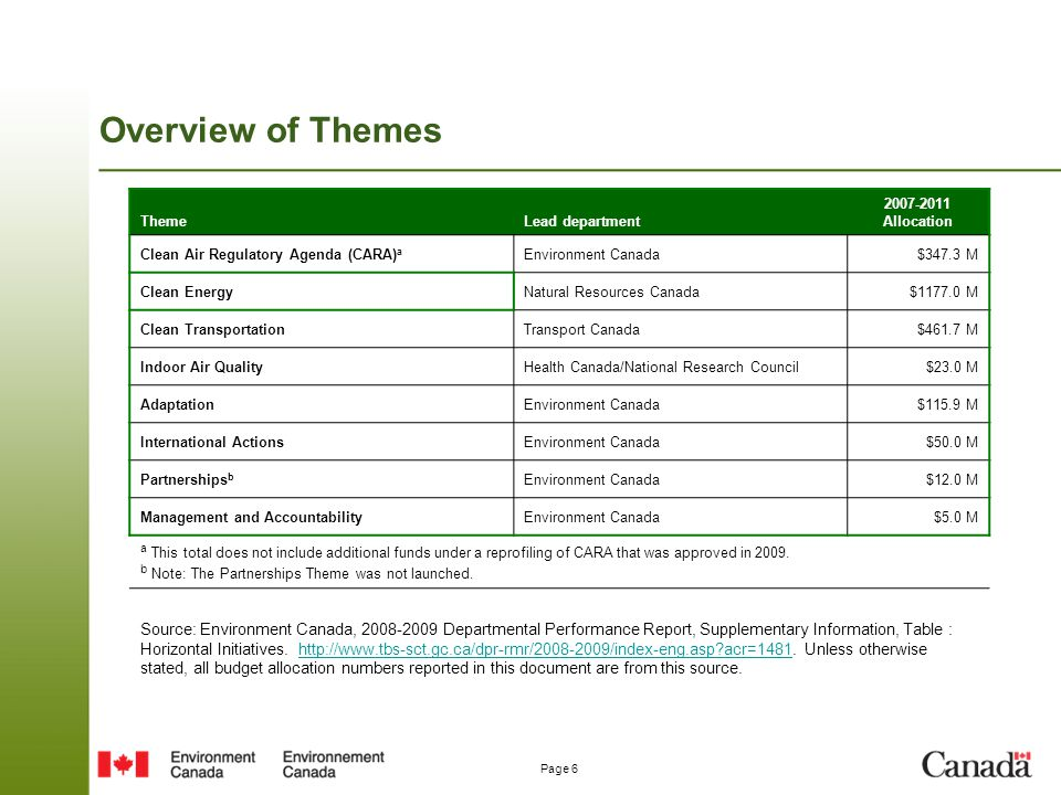 Overview of Themes Theme. Lead department. 2007-2011 Allocation. Clean Air Regulatory Agenda (CARA)a.
