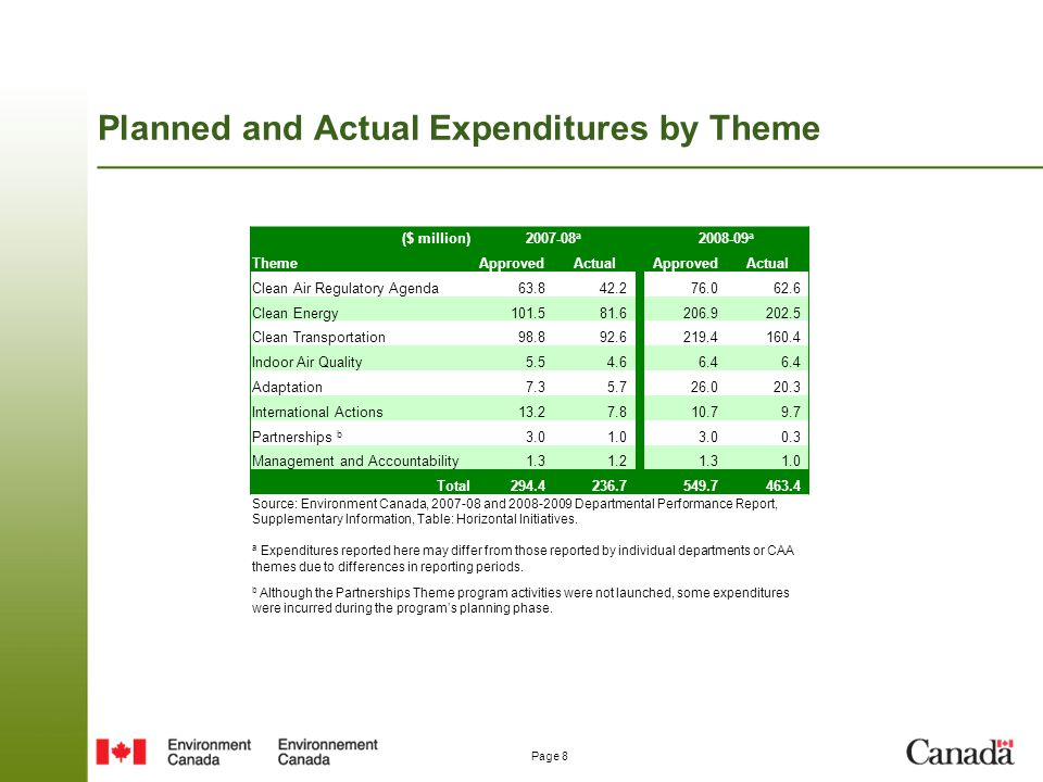 Planned and Actual Expenditures by Theme