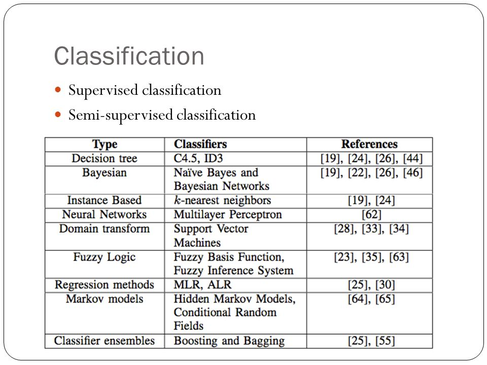 Classification Supervised classification