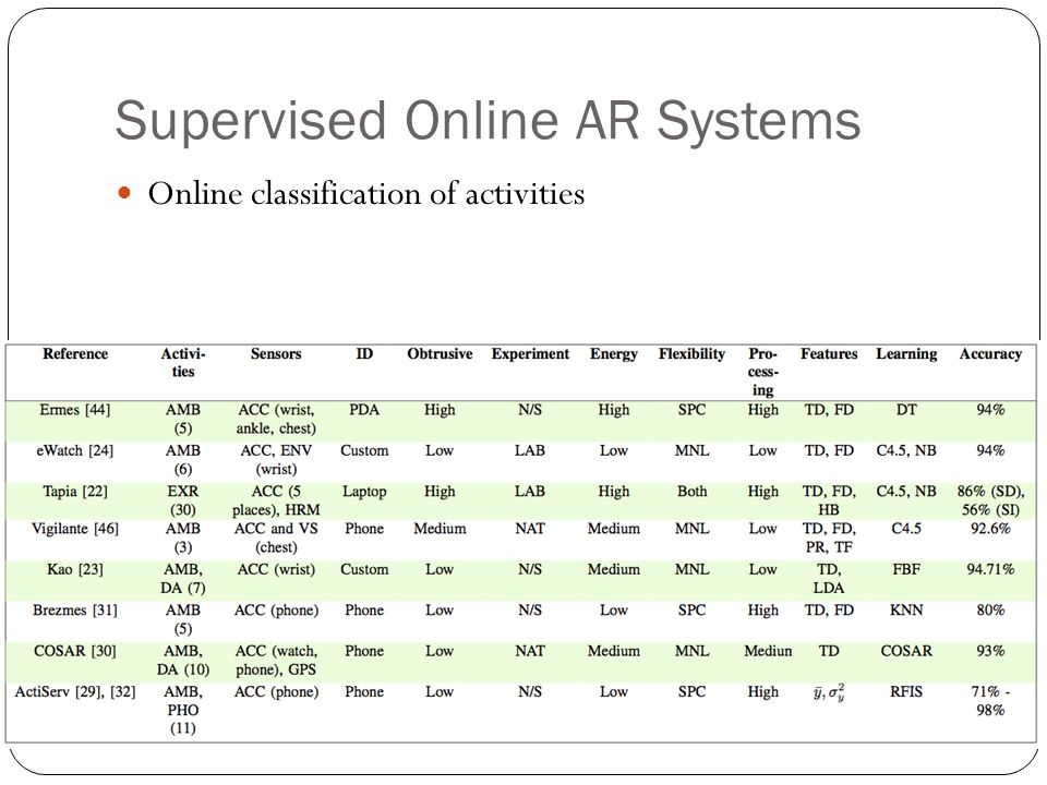 Supervised Online AR Systems