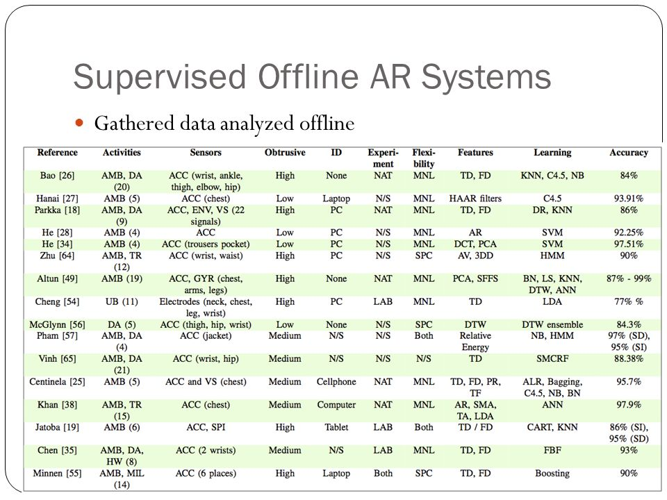 Supervised Offline AR Systems