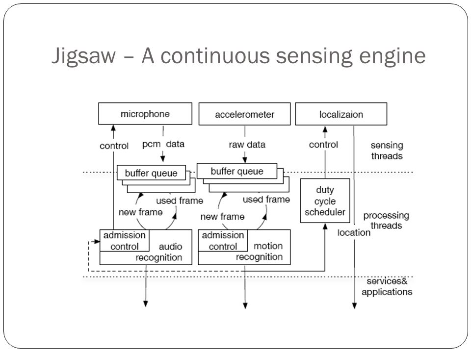 Jigsaw – A continuous sensing engine