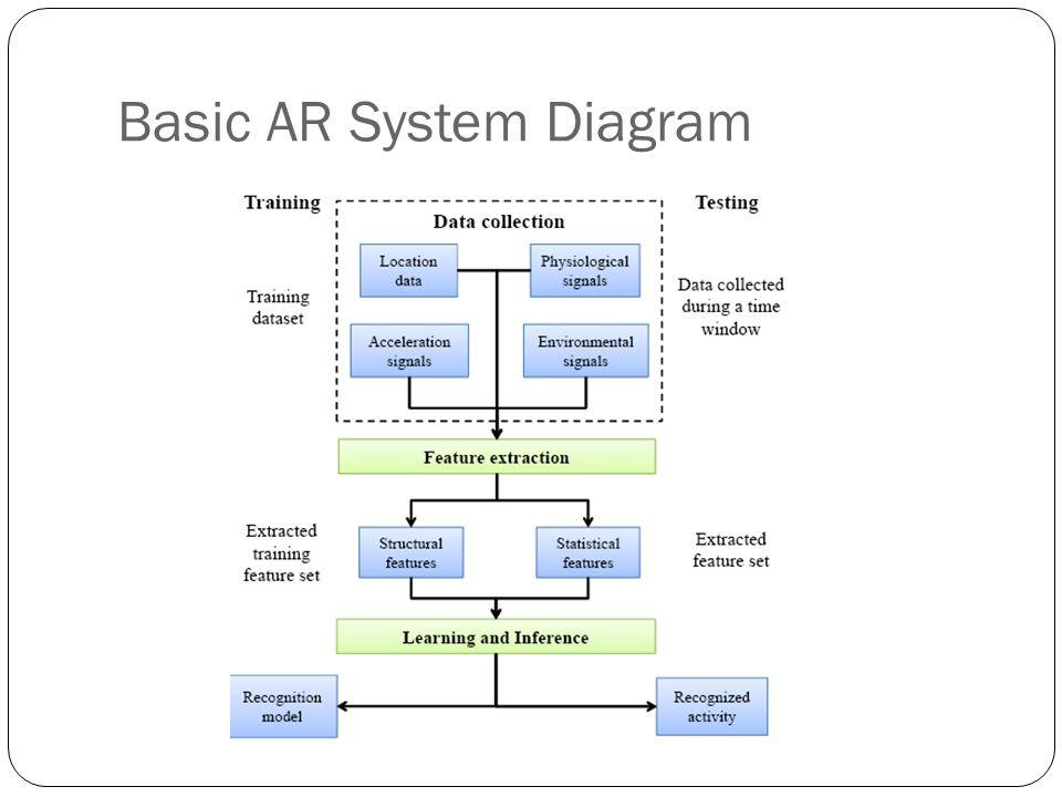 Basic AR System Diagram
