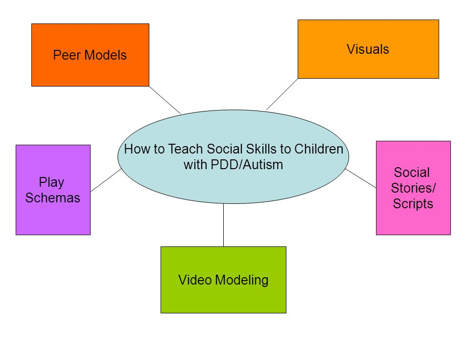 How to Teach Social Skills to Children