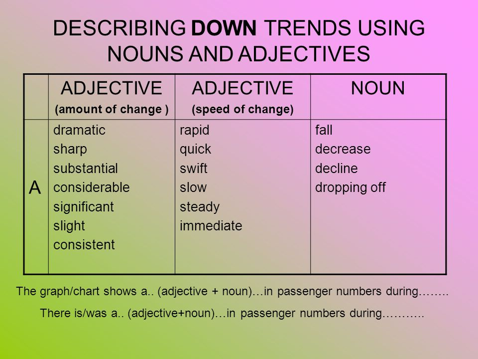 DESCRIBING DOWN TRENDS USING NOUNS AND ADJECTIVES