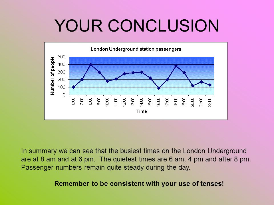 Remember to be consistent with your use of tenses!
