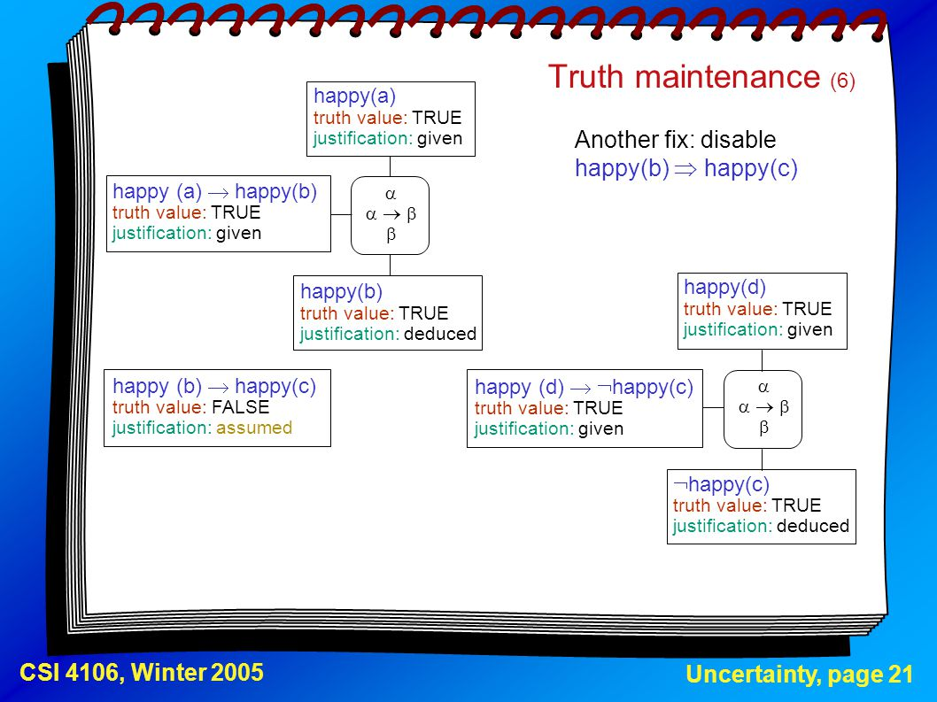 Truth maintenance (6) Another fix: disable happy(b)  happy(c)