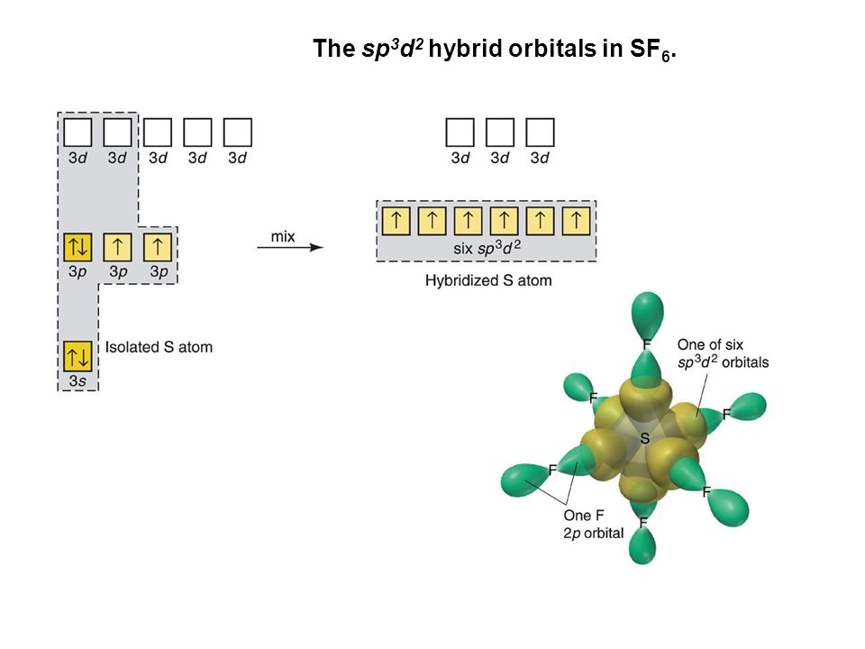 The sp3d2 hybrid orbitals in SF6.