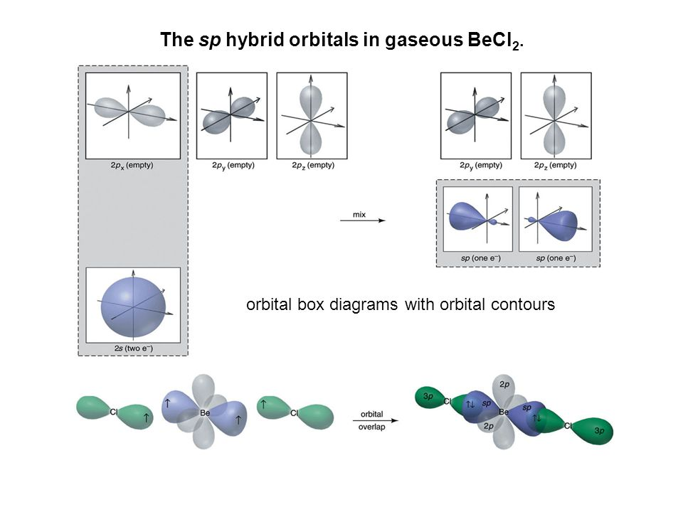 The sp hybrid orbitals in gaseous BeCl2.