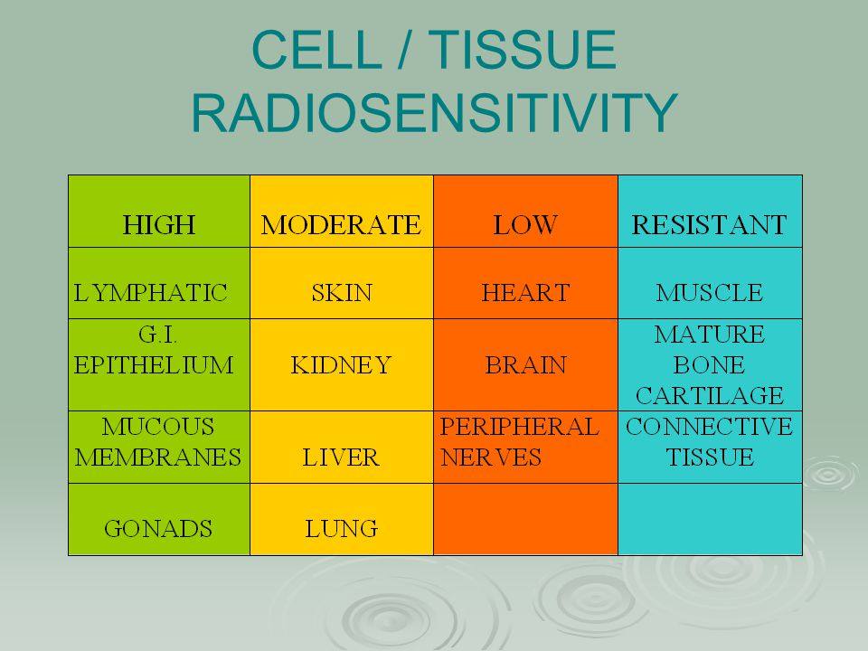 CELL / TISSUE RADIOSENSITIVITY