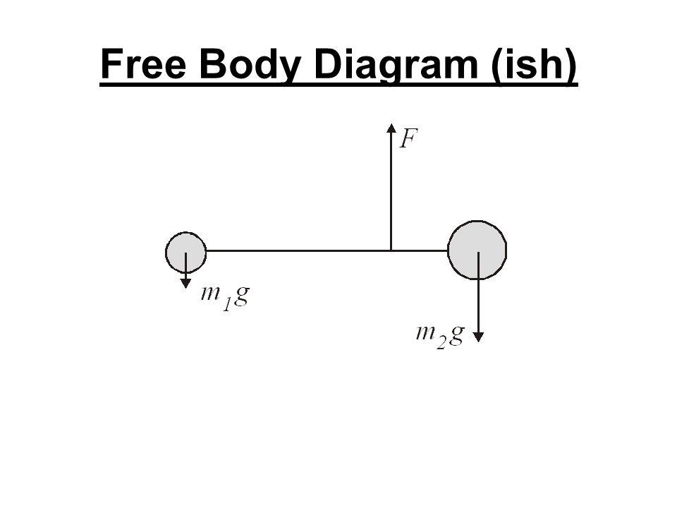 Free Body Diagram (ish)