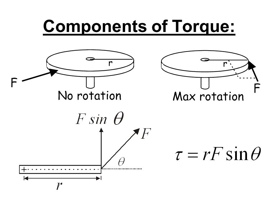 Components of Torque: