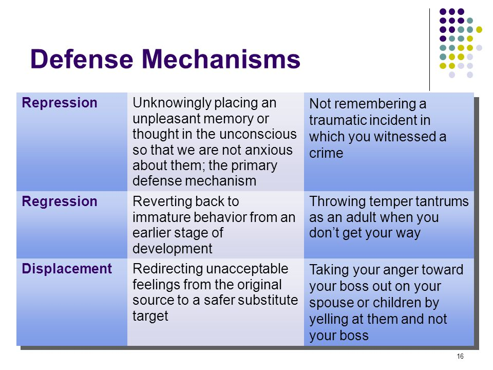 Defense Mechanisms Repression